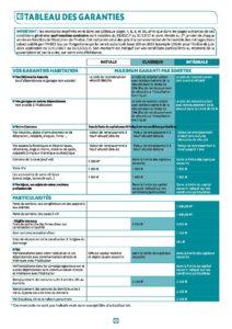 Tableau des garanties Maaf page 1